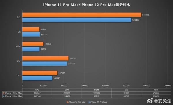 """iPhone 12性能首曝!6GB内存、A14""""挤牙膏"""""""