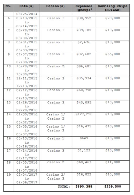 FBI 172页报告中国地产商贿赂加州议员:成袋美钞、私人飞机、拉斯维加斯、情人……