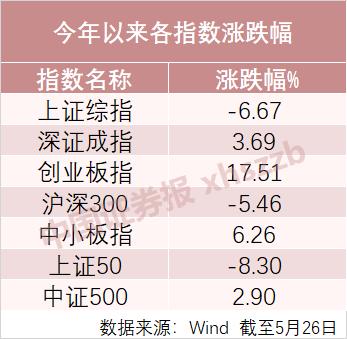 「重庆路桥」买错基金,可能少赚65%!今年收益最高的主动偏股基金多为这一主题插图