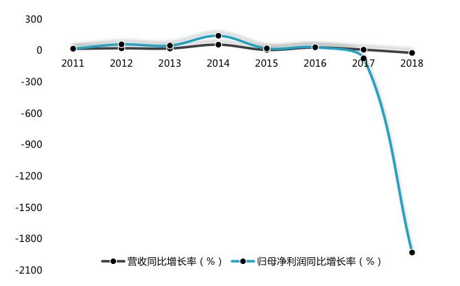奥飞娱乐股吧:半年预亏超4000万!奥飞娱乐频扩张,