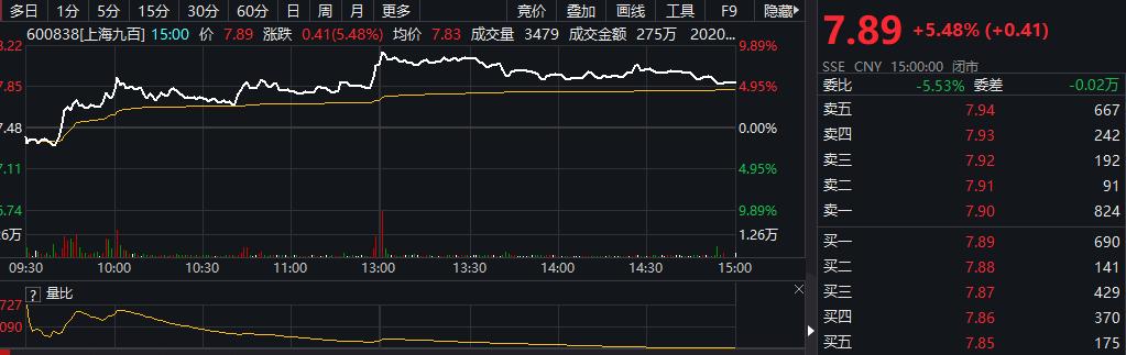 「巴菲特名言」百联股份、上海九百、徐家汇大涨!上海商业股有什么利好?插图(1)