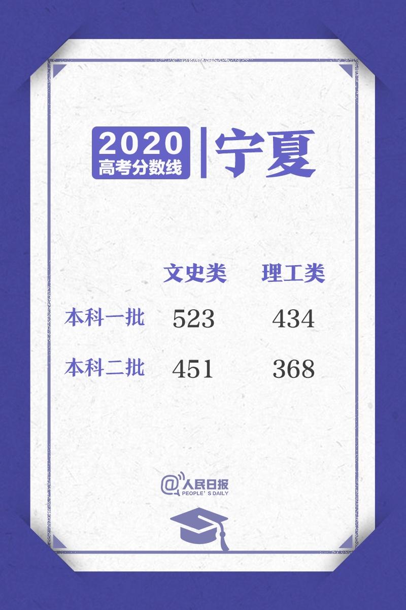 来了!2020高考各省区录取分数线陆续公布