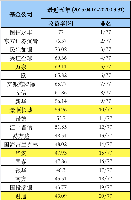 基金最新业绩榜单:3年5年谁是冠军