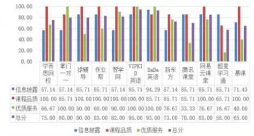 浙江消保委公布12家网课平台体验报告VIPKID以双满分优势位列第一