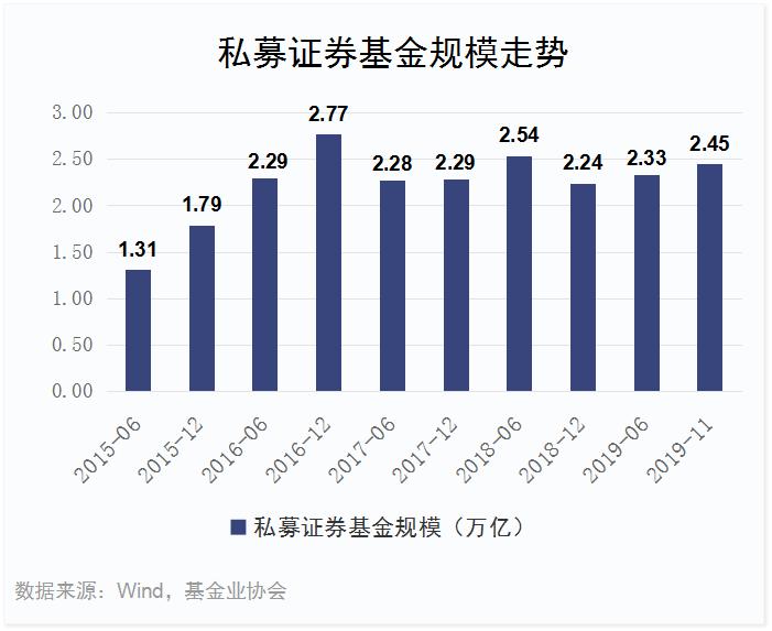 2019年基金业绩排行_2019上半年私募基金业绩排行