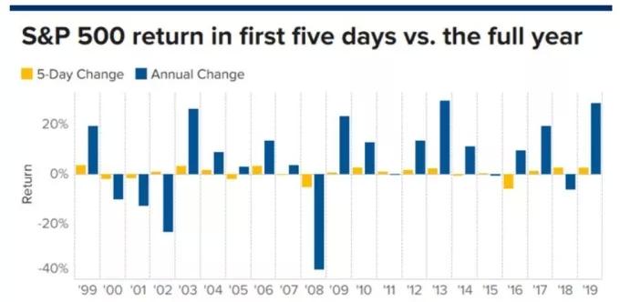美股上涨 2020年头五个交易日上涨!这对美股意味着什么?