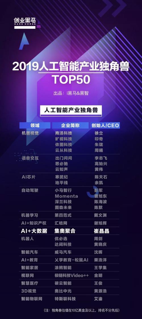 彰显AI实力!集奥聚合入选《中国人工智能产业独角兽TOP50》榜