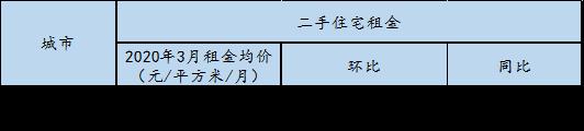 全国大中城市租金连续4月微涨!3月石家庄租金环涨0.71%!