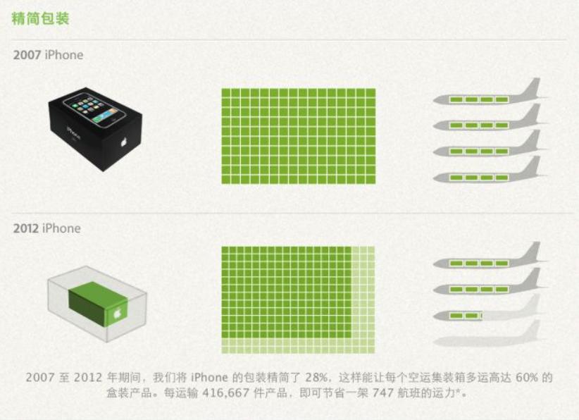 苹果 iPhone 12 或将不送充电器,是越来越抠,还是帮你省钱?(图13)