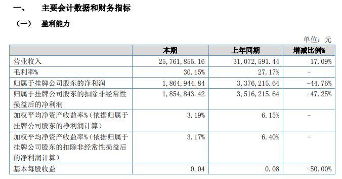 东冠股份2020年上半年净利186.49万淘汰45% 销售淘汰 冠东股份有限公司
