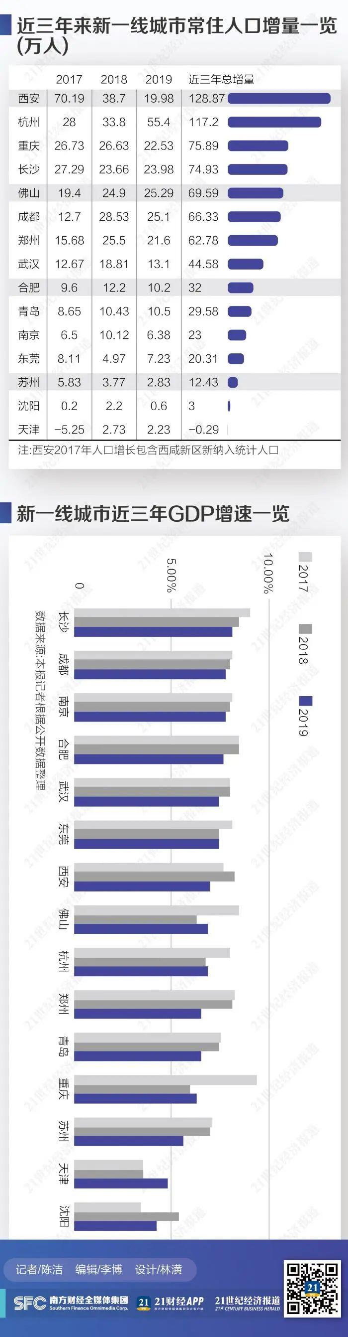 【亚洲天堂诊断】_新一线城市人口竞争力大盘点:有地方负增长 这些指标很关键