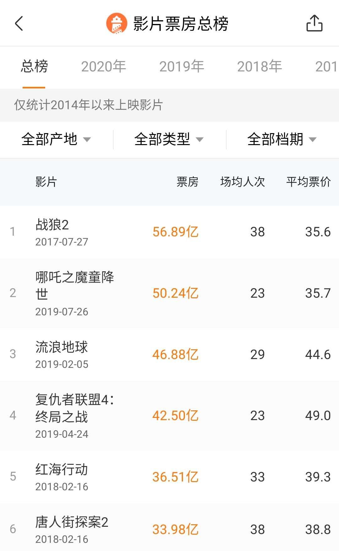 春节档推迟影片终于回来了!《姜子牙》定档,270万人想看插图(1)
