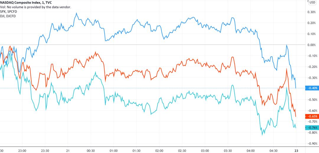 三大指数分钟线图,来源:TradingView
