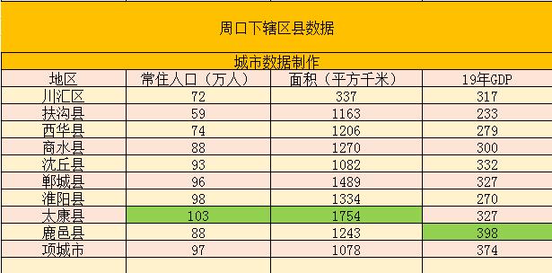 鹿邑gdp_2019年度河南周口市各区县市人均GDP数据最新出炉,鹿邑县最高!