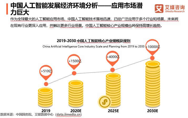 中国人工智能市场规模将超1500亿元,商汤科技深耕研发聚焦新基建