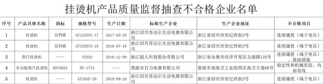 江苏市监局共抽查产品30批次 合格率为83.3% 蒸汽挂烫机不合格