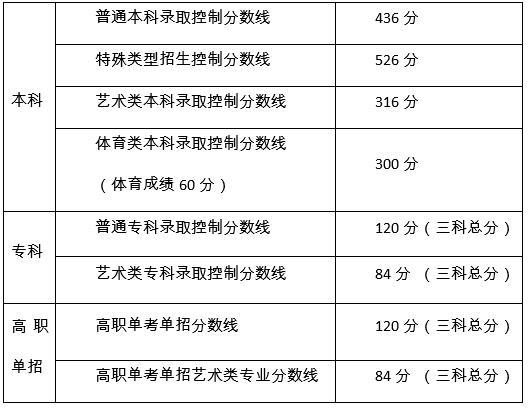 【快猫网址外链建设】_北京高考本科分数线436分,高考700分以上80人