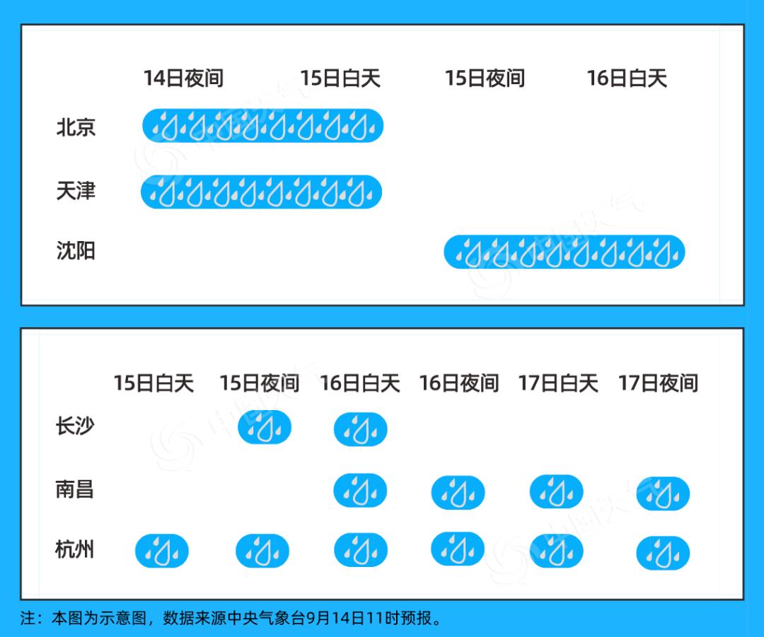 【网络营销品牌】_一雨成秋!中东部迎大范围降雨 23个省会级城市气温将创新低
