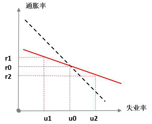 图2 平坦化的菲利普斯曲线