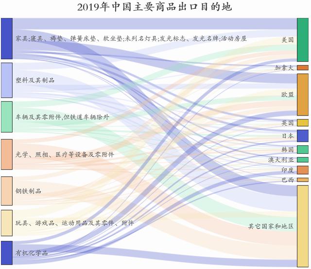 新冠疫情对中国哪些出口行业影响最大?插图(5)