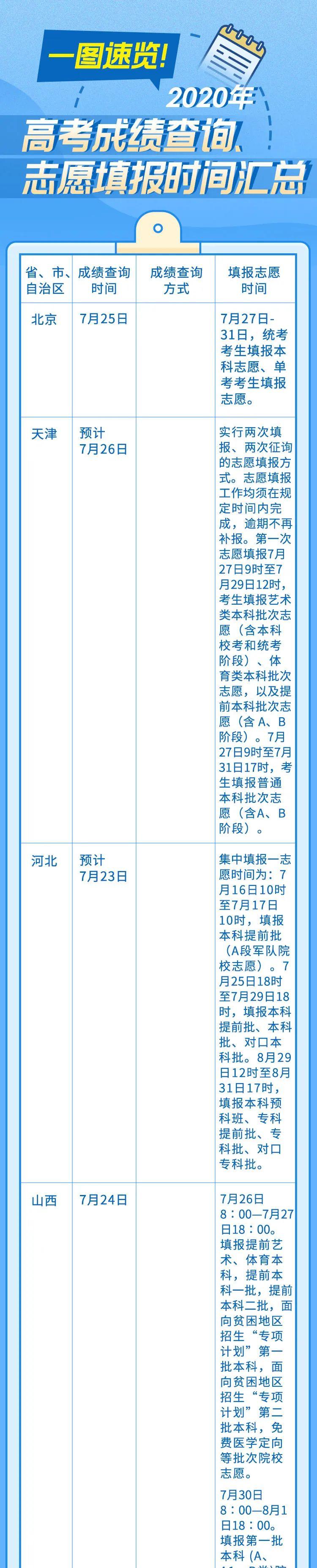 来了!最新各地高考查分、报志愿时间表