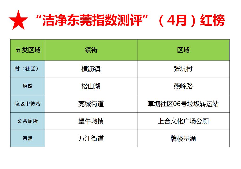 4月,《清洁东莞指数测评》发布,松山湖
