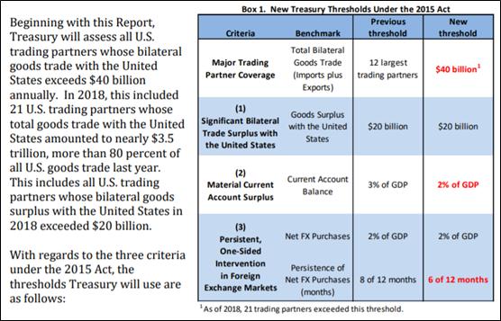 图片截取自美国财政部报告