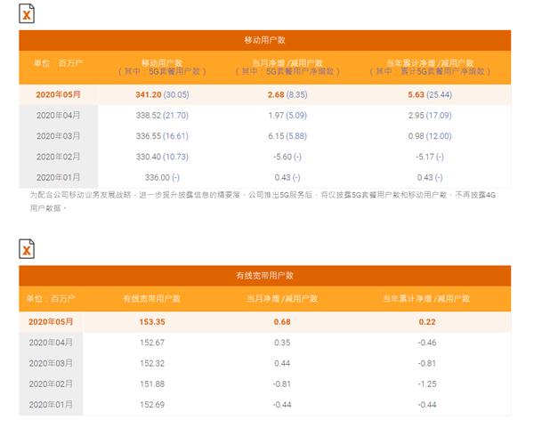 中国联通拒绝公布5G用户数:依然是个蜜汁存在