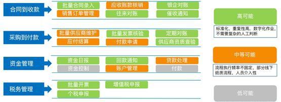 关于RPA在制造业应用中的二三事插图(4)