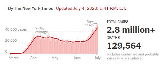 美第二波疫情来了:多州病例创新高,关闭海滩,宵禁