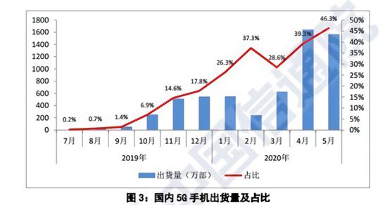 5G手机加速市场渗透,5月份占手机出货量46.3%