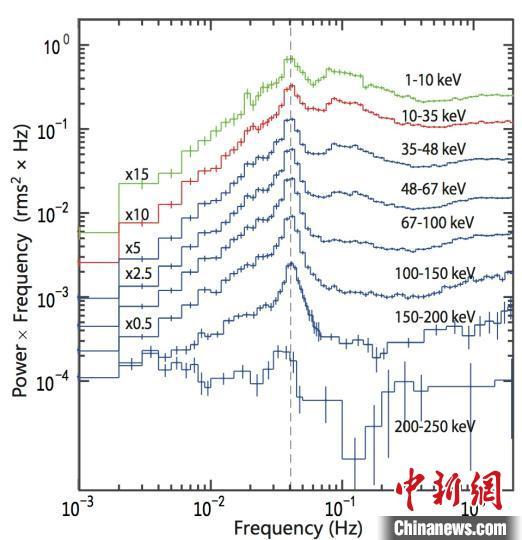 """""""慧眼""""卫星首次探测到了能量在200keV以上的低频QPO。(中科院高能所""""慧眼""""卫星团队 供图)"""