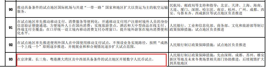 重磅!商务部:数字人民币将在京津冀等地区开展试点