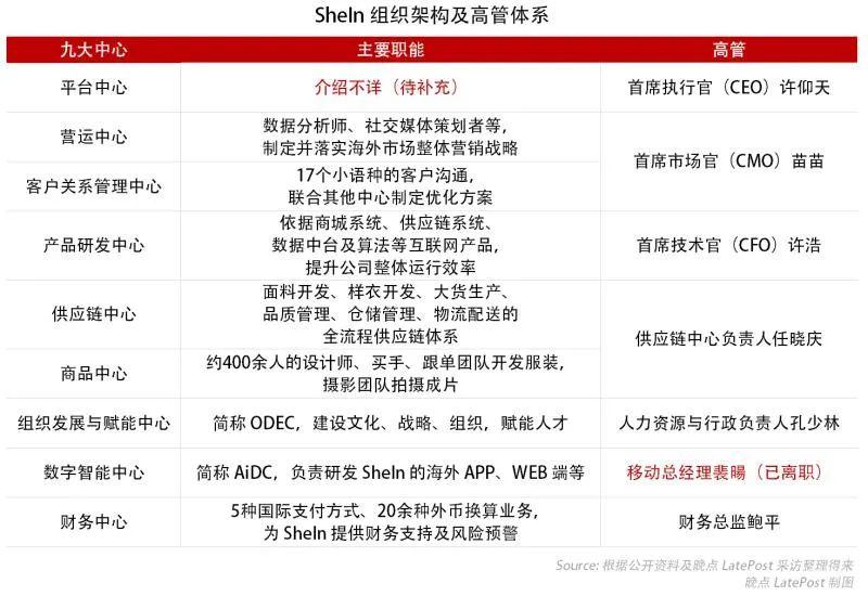 揭秘百亿美元SheIn:中国最神秘跨境B2C快时尚服装品牌的崛起