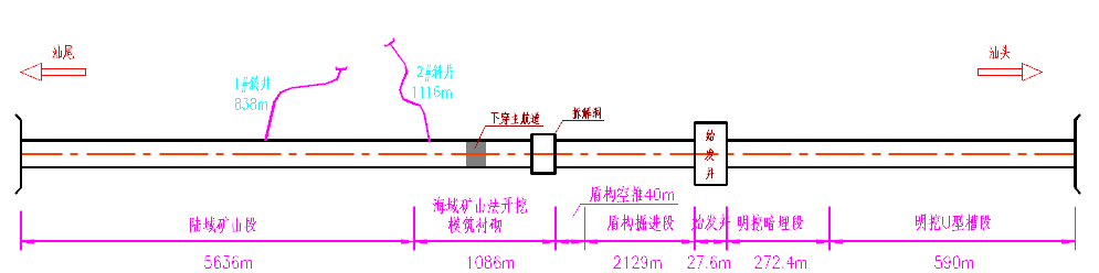 汕头湾海底隧道施工工法示意图