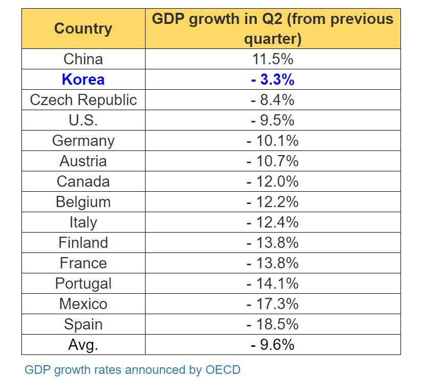 2020年第二季度全球14个经济体经济增速表( 图源:OECD)