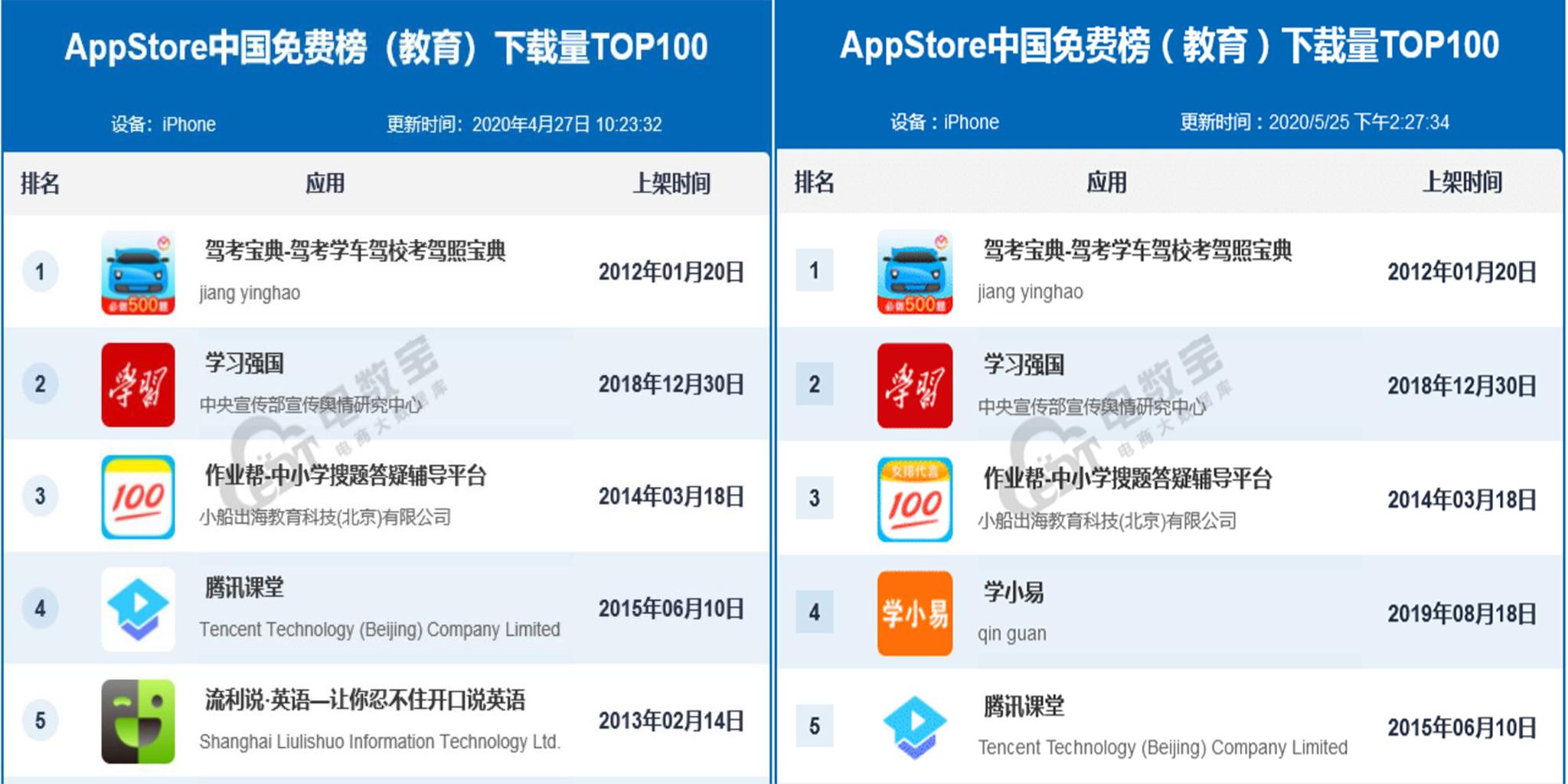 5月App Store中國免費榜(教育)TOP100發布 駕考寶典蟬聯第一
