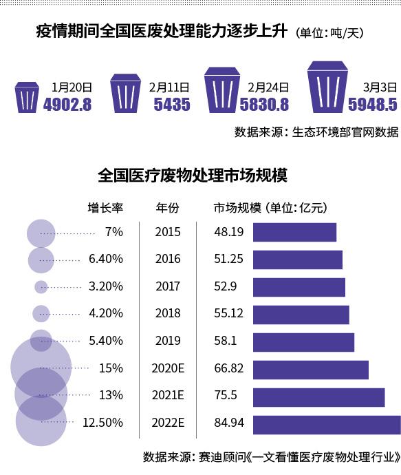 废弃口罩去哪了?医疗废物处理产业或将迎来再一次跃进