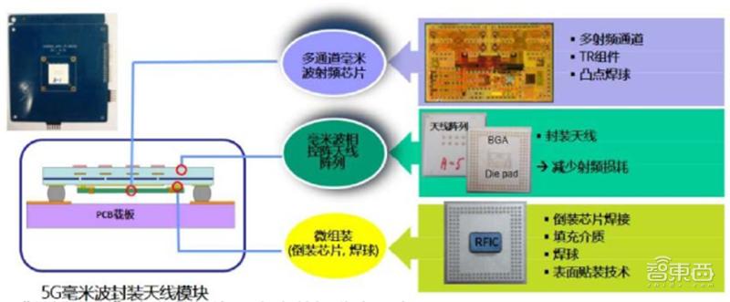 揭秘射频芯片,5G时代芯片之王,国产替代的芯片桥头堡