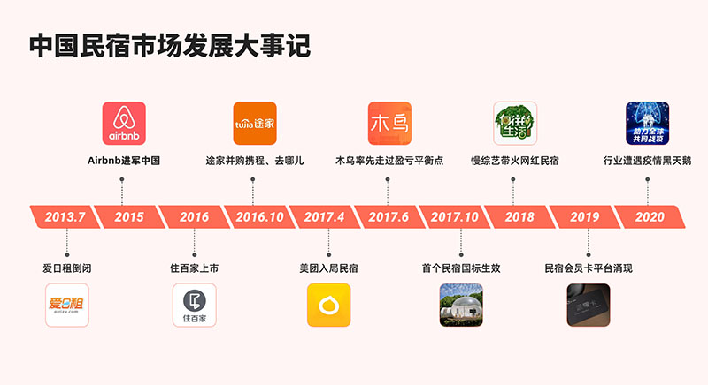 Airbnb成共享住宿第二股,回顾国内民宿发展大事记
