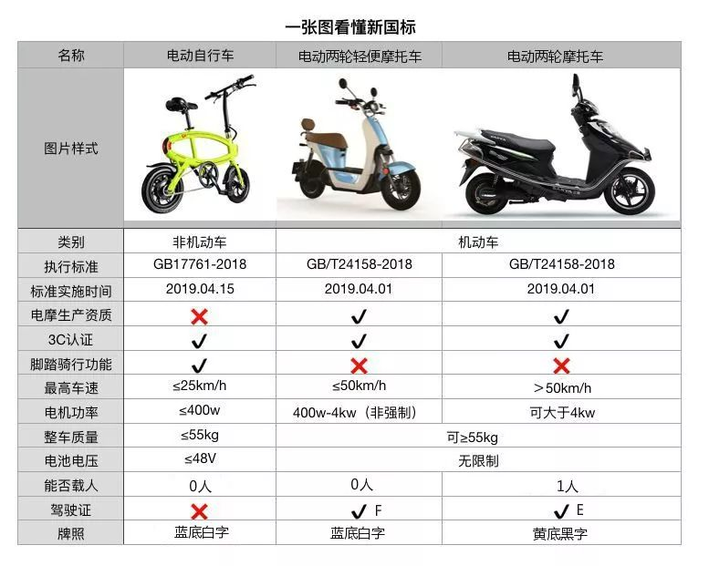最新通知:潍坊电动摩托车需这样考证和挂牌!