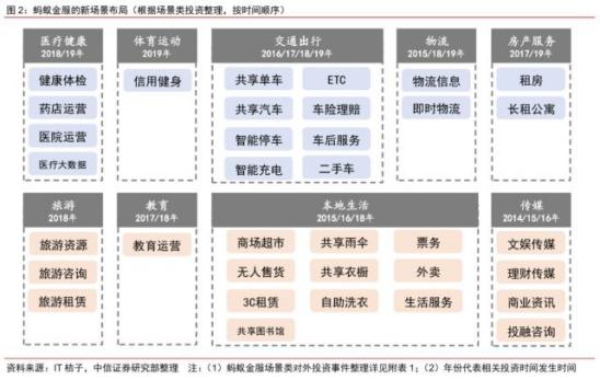 来源 / 中信证券研究