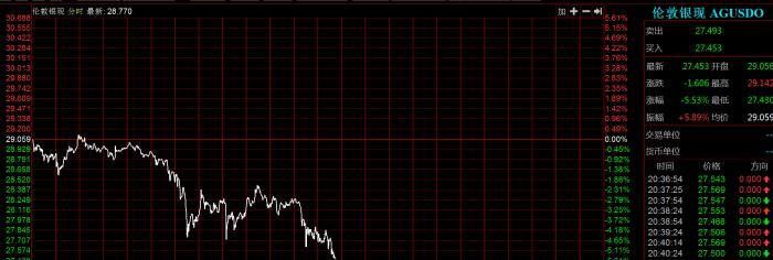 突发!黄金、白银正在暴跌 黄金失守2000美元/盎司重要关口