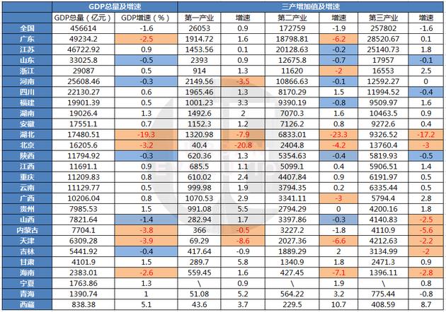 """现有的26份省级""""中报"""" 有15个省(区市)实现GDP增速""""转正"""""""