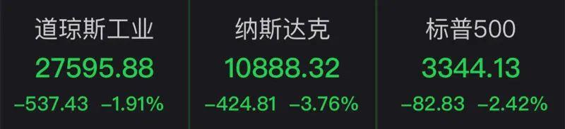 刚刚,美股又跌了,特斯拉暴跌17%