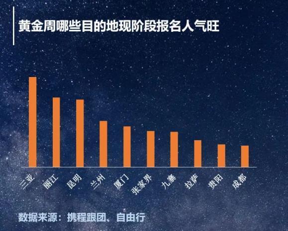 年轻游客引领黄金周三亚旅游 精准营销助推三亚旅游持续升温