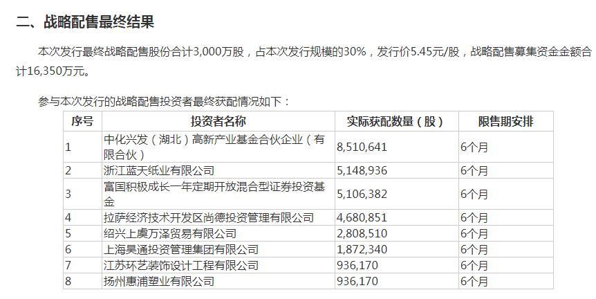 太疯狂!54.3万户打新新三板精选层,获配率0.19%!你中了几股?插图(2)