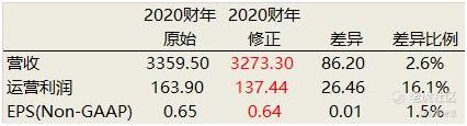 老虎证券:好未来自曝后首份财报出炉 真正的危机远未结束