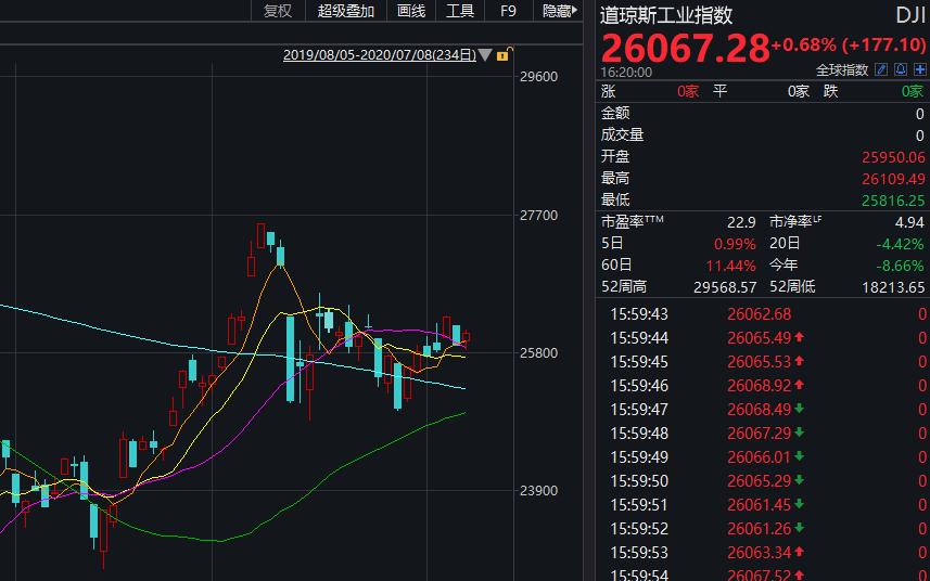中概股疯狂一夜:阿里狂飙逾4000亿,京东突破千亿美元