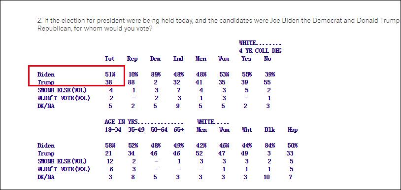 民调显示,特朗普在佛罗里达州支持率已落后拜登13个百分点